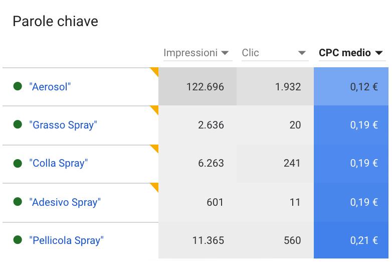 google ads quarantena vittoria comunica