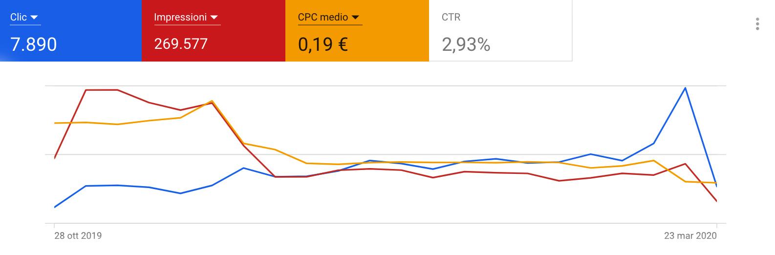 vittoria comunica campagna google quarantena